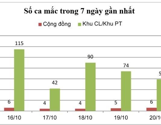 Ngày 21-10: Tiền Giang phát hiện 82 F0 mới, có 7 ca ghi nhận trong cộng đồng